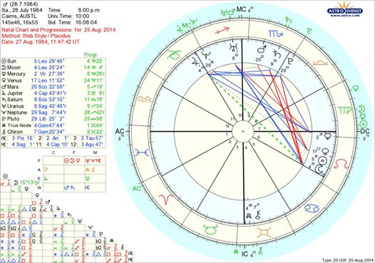 Comparison of a Progressed Chart To a Natal - My Site