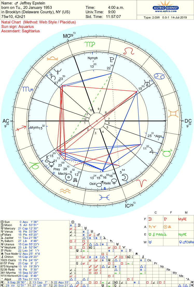 More Asteroids in the Natal Chart of Jeffrey Epstein( Sphinx