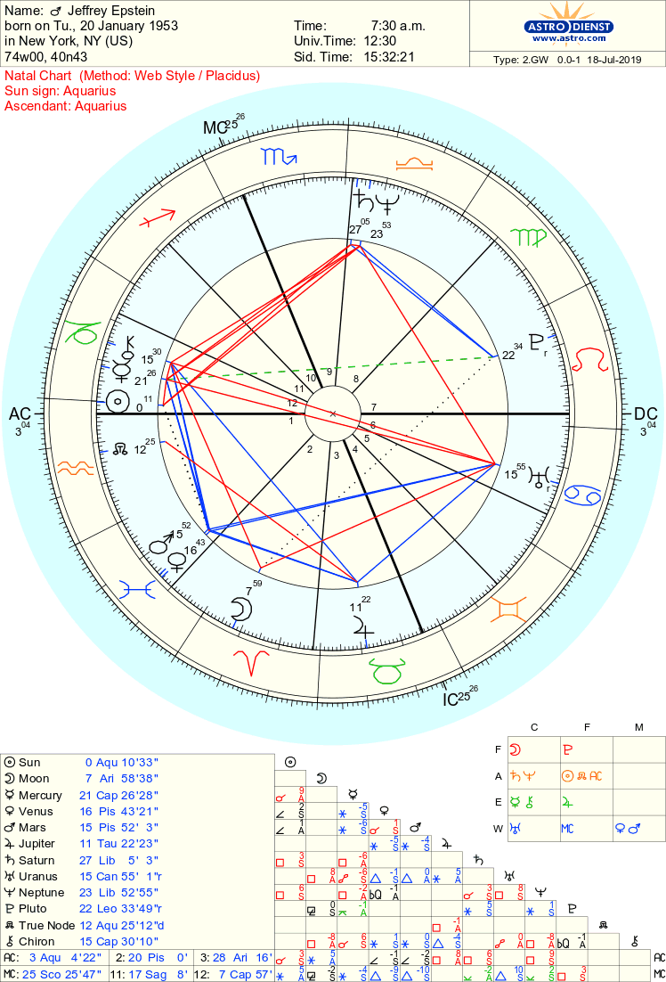 The Parents of Jeffrey Epstein( As Seen in the Natal Chart
