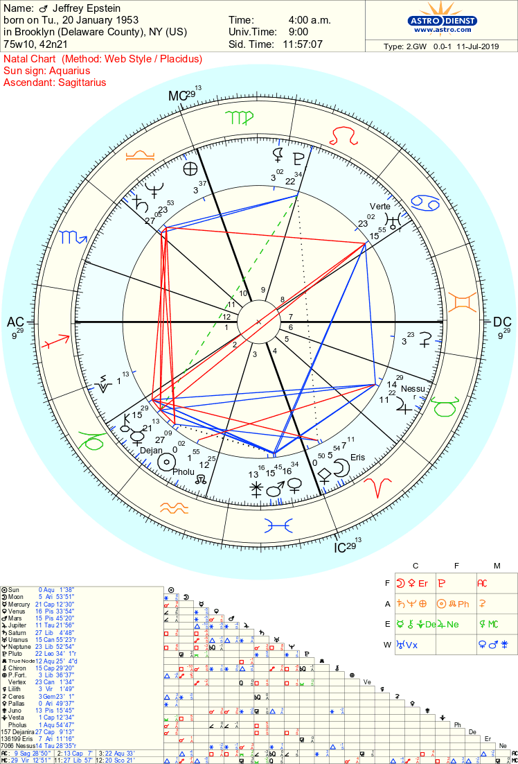Jeffrey Epstein Natal Chart with Selected Asteroids